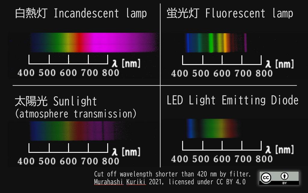 光源による波長の違い